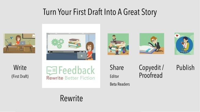 writing-steps